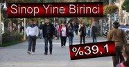 Sinop %39,1 İle  Türkiye'de Birinci