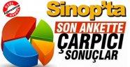 Sinop'ta yapılan son ankette çarpıcı sonuçlar !