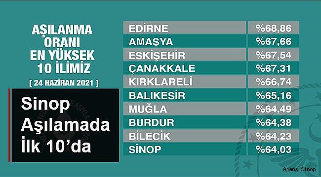 SİNOP AŞILAMADA İLK 10'DA